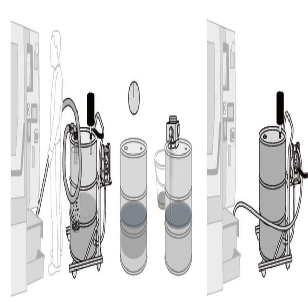 """Kombinierter Einsatz: PumpOut saugt Kühlwasser aus einer Maschine und trennt dabei Partikel von der Flüssigkeit. Ein Ölbandskimmer auf der 2""""-Öffnung des Behälters schöpft das Öl von der Oberfläche ab. Dann wird die gereinigte Flüssigkeit in die Maschine zurückgepumpt."""
